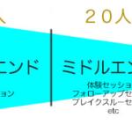名古屋100人女子会に見る出展を100%活かす超基本のビジネスモデル