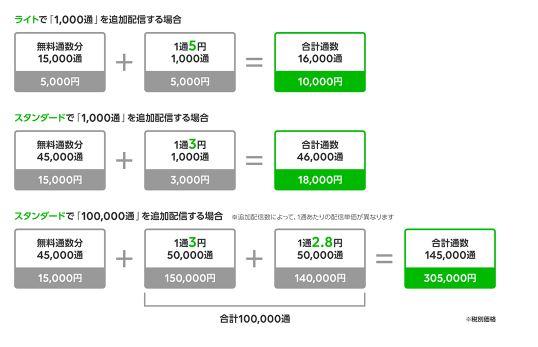 LINE@配信価格