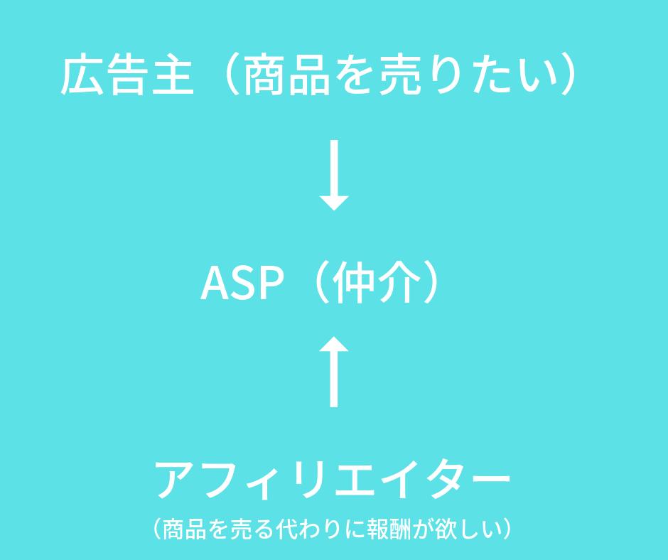 広告主とASPとアフィリエイターの関係図